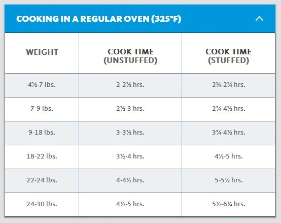 Thanksgiving turkey grilling temperatures - How to grill a Thanksgiving turkey