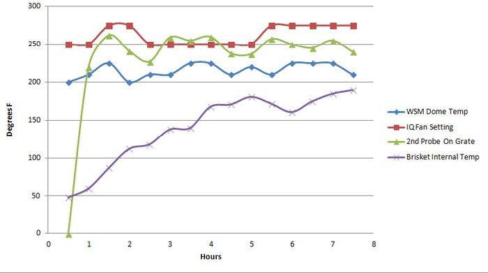 temperature data from the Pitmaster IQ brisket cook