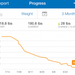 Losing weight on the keto diet.